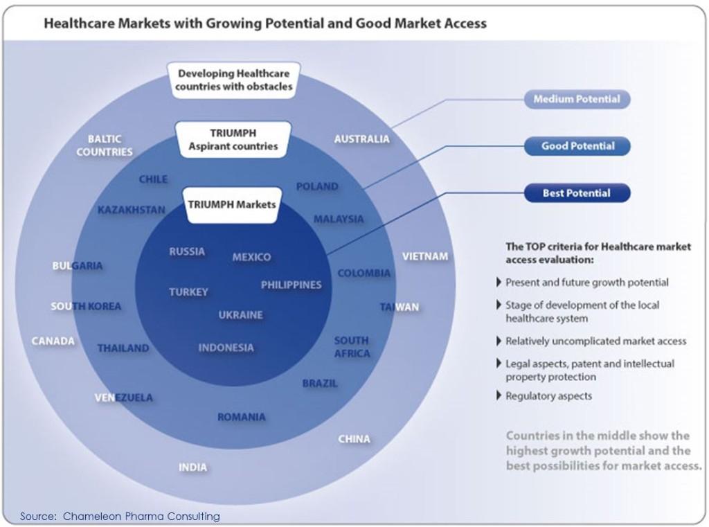 Figure: TRIUMPH and aspirant markets