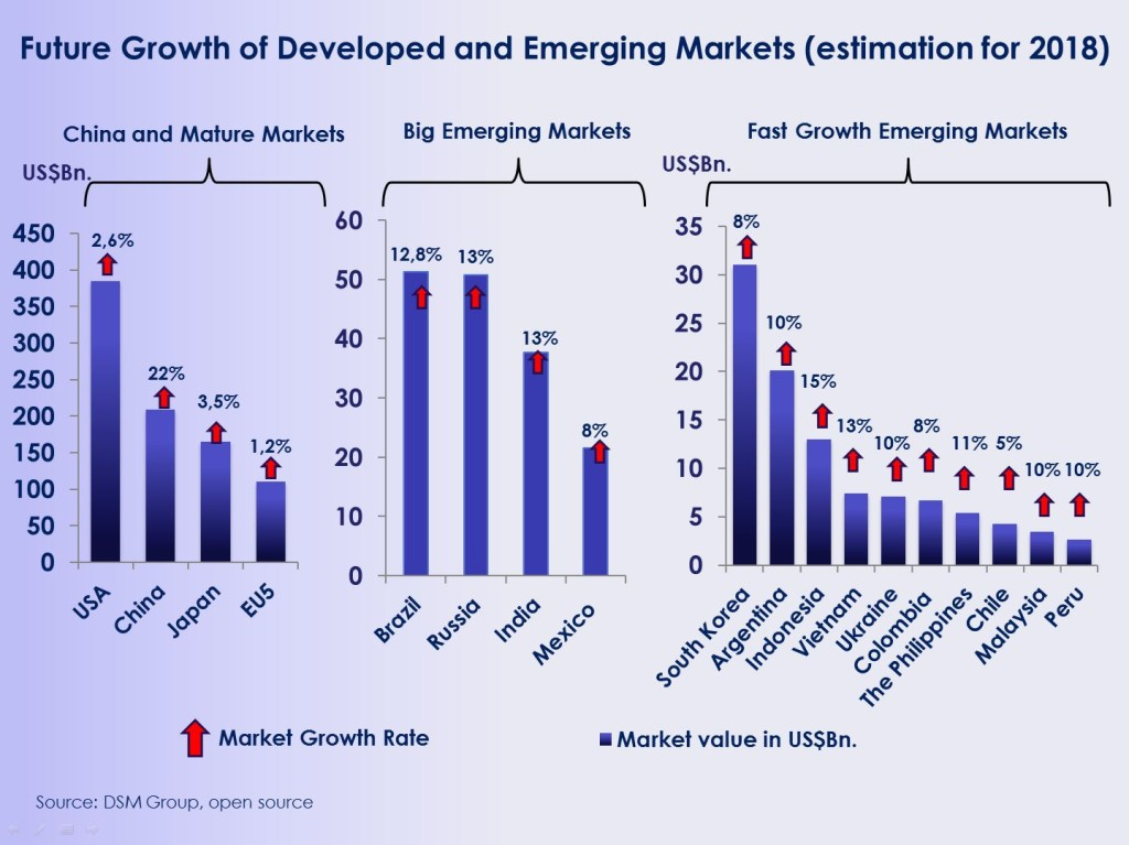 Figure: Pharmaceutical Market Value and Growth Forecast