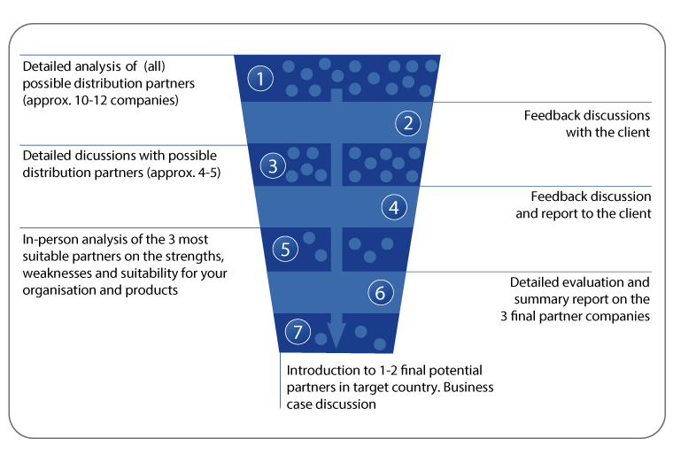 Figure: CPC Systematic Partner Search Process