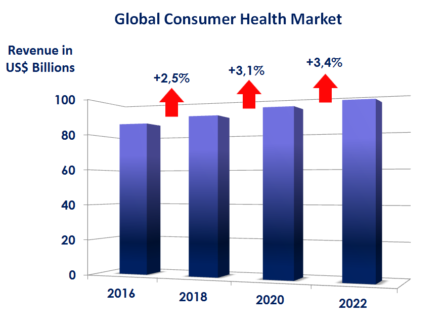 The Growth of Revenue in the Global Consumer Health Market