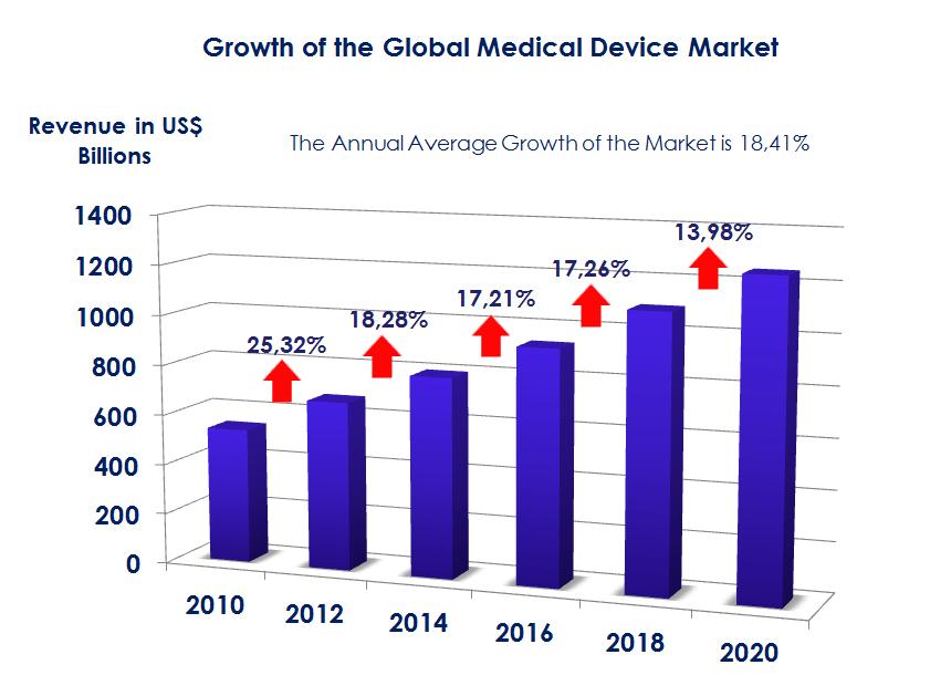 Medical Devices Market Medical Device Market