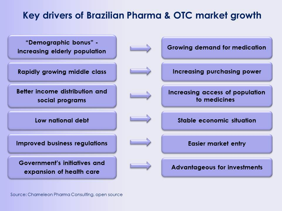 Key growth drivers of Brazilian Pharma market