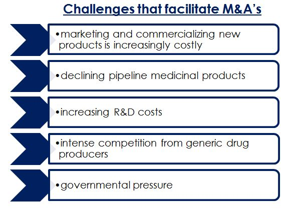 Challenges that facilitate M&A's