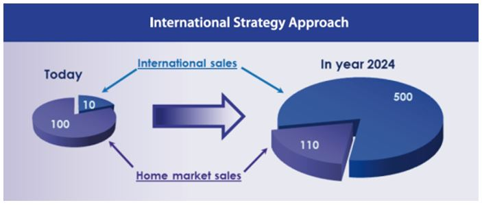 Addtional International Sales, Chameleon Pharma Consulting