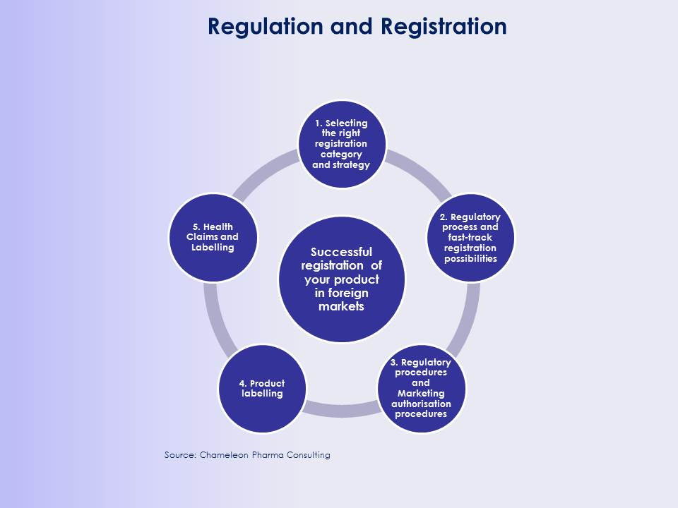 Figure: CPC Regulatory and Registration Services