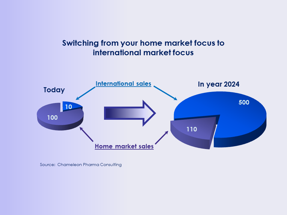 Switching from your home market focus to international market focus