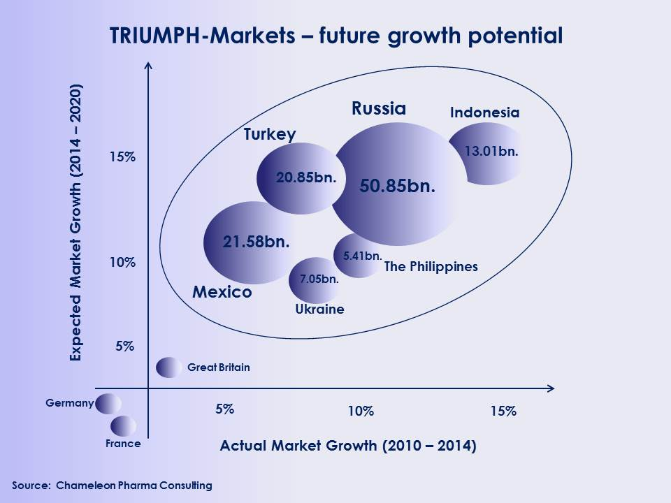 Figure: TRIUMPH Markets' development between 2010 and 2014