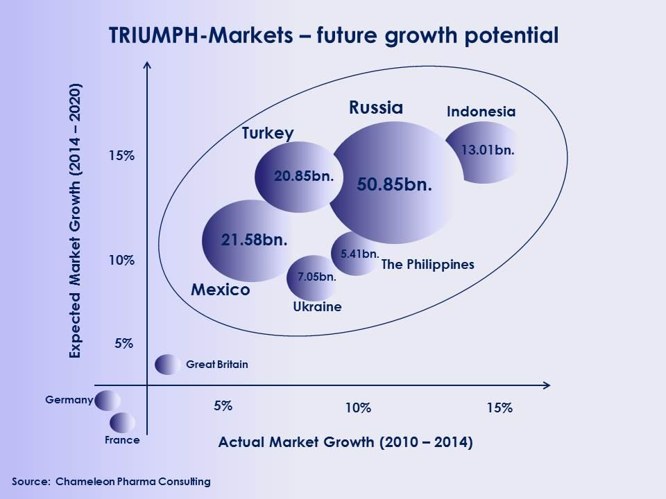 Figure: TRIUMPH Markets' development between 2010 and 2014