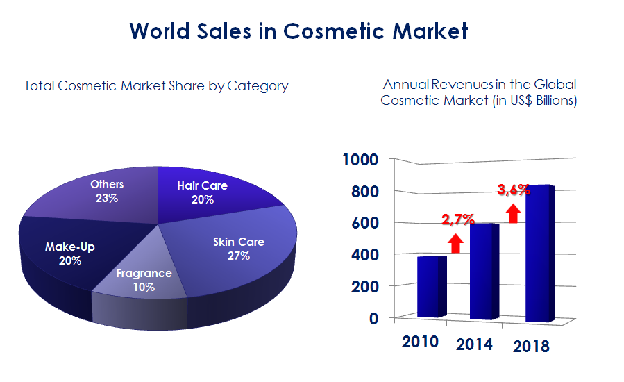 World Sales in Cosmetic Market