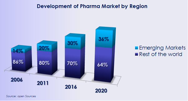 Figure: Development of Pharma Market by Region