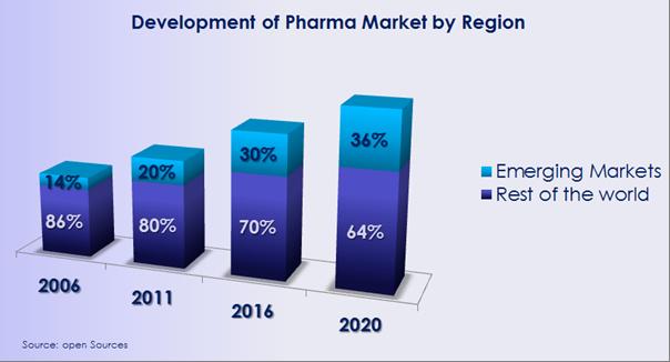 Figure: Development of Pharma Market by Region