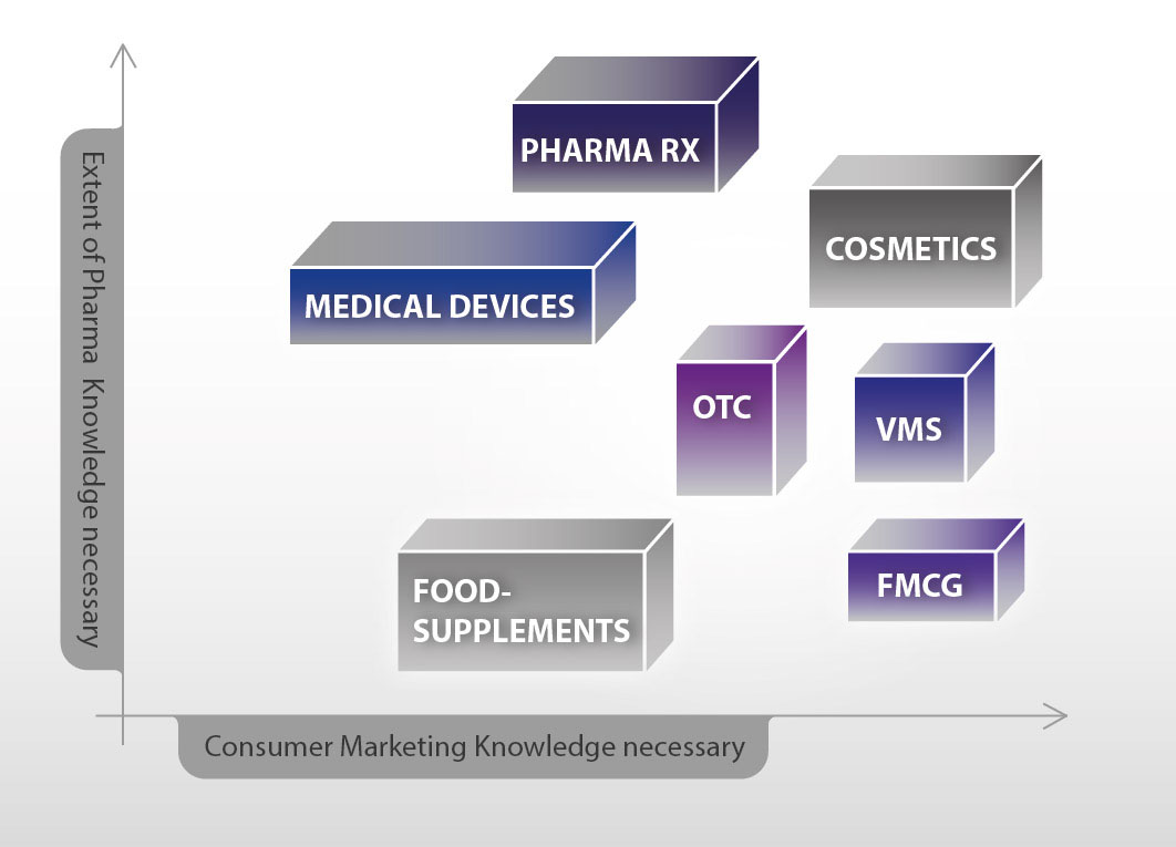 Pharma knowledge, executive search
