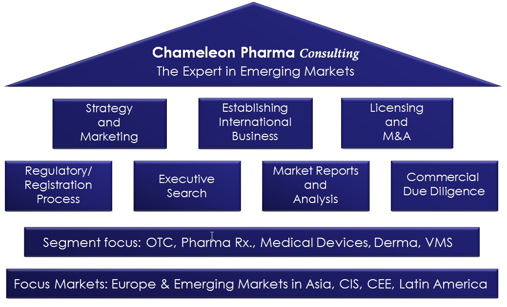 Emerging Markets, Strategy, Marketing, International Business, Licensing and M&A, Registration Process, Regulatory, Executive Search, Market Reports and Analysis, Commercial Due Diligence, OTC, Pharma Rx., Medical Devices, Derma, VMS, Europe, Asia, CIS, CEE, Latin America