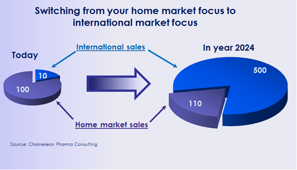 Figure: Switching from your home market focus to international market focus