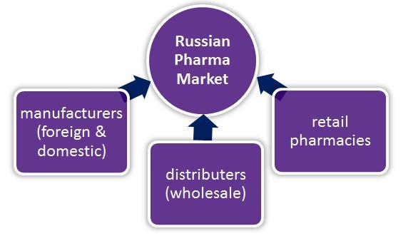 Main participants on russian Pharma Market; Source: CPC