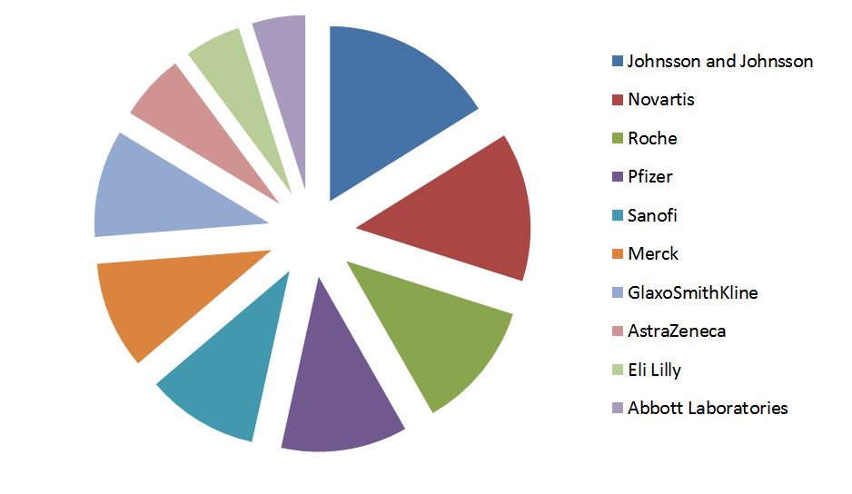 Largest US Pharma Companies