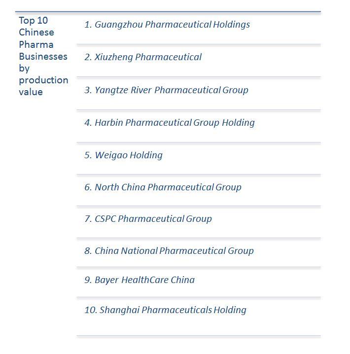 China Pharma Top Ten Businesses