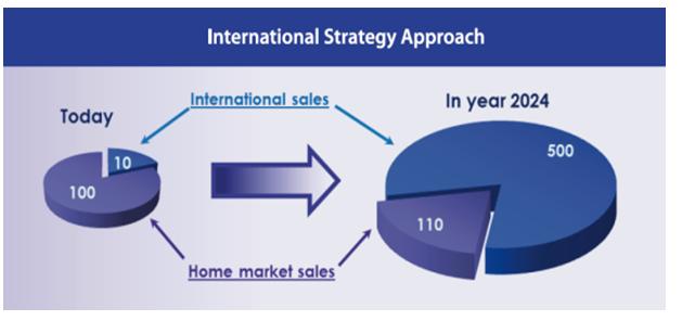 International Strategy Approach, additional international sales