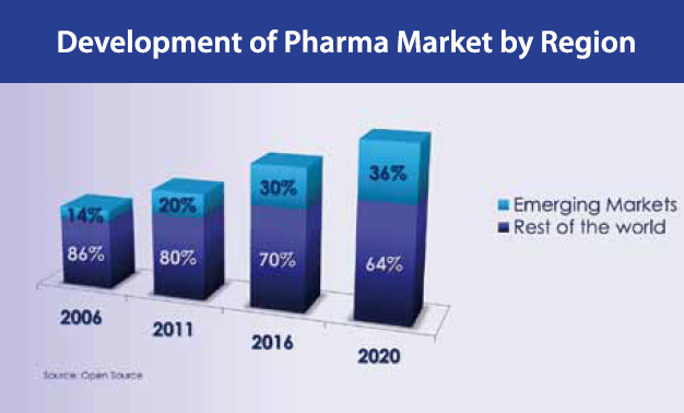development of pharma market by region