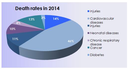 Death rates Iran
