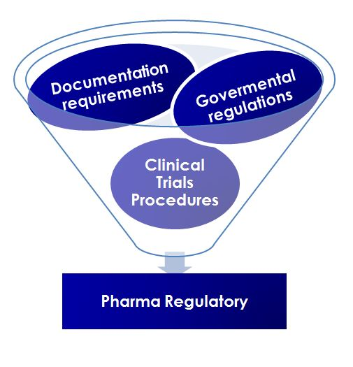 Pharma Regulatory