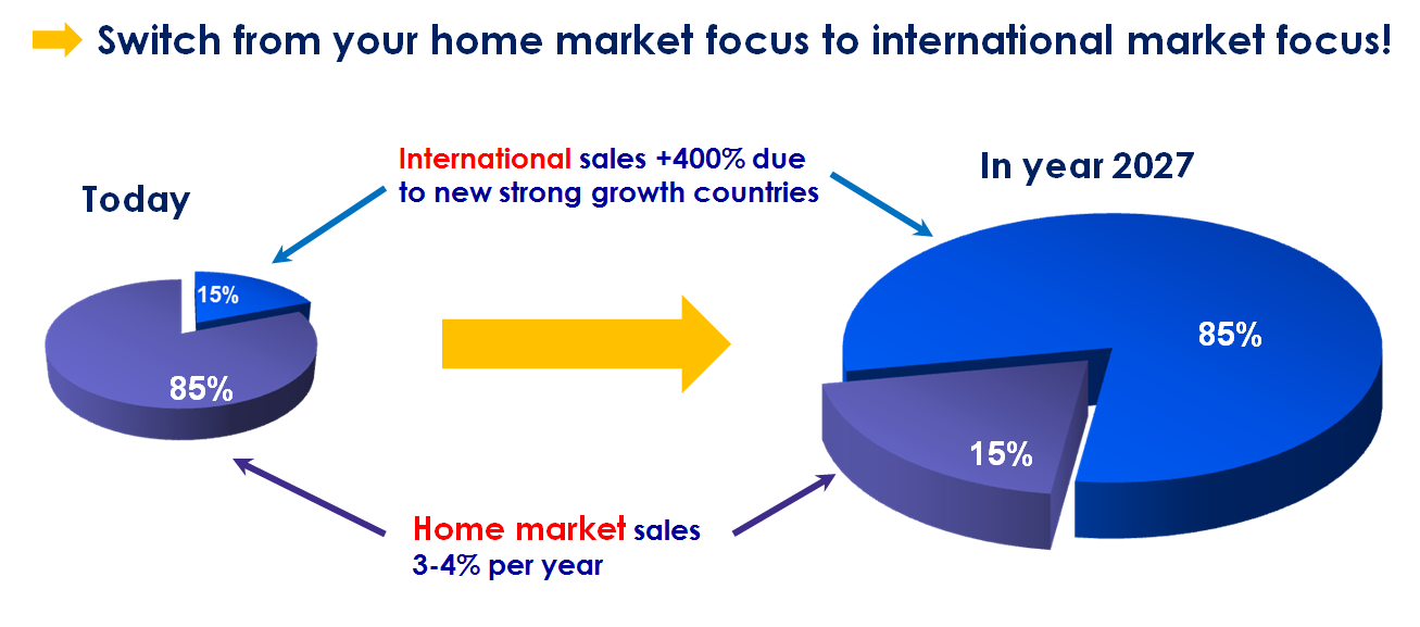 Switch from your home market focus to international market focus