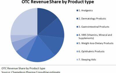 Consumer Healthcare and OTC international outlook 2030