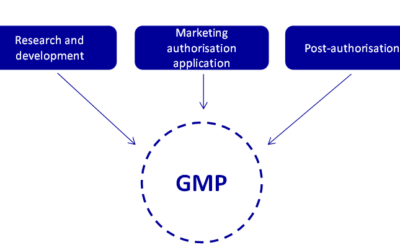 How to receive the EU GMP if your plant is in the CIS, Middle East, Asia or Latin America regions?
