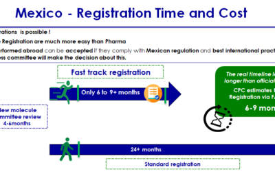 What is the most effective way to get the market authorisation and to conduct the registration?
