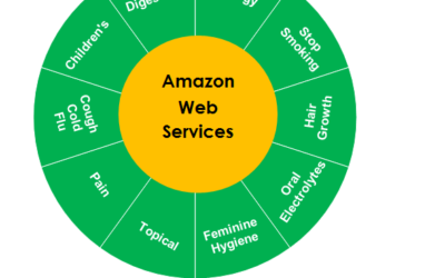 Amazon Stepped Into The OTC and Pharma Market in the US