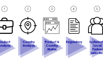How to systematically identify your best Product & Country Potential in Asia, CEE/CIS and LatAm?