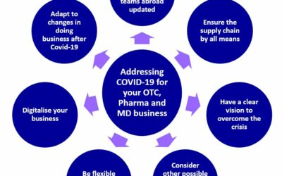 Addressing Covid-19 for your business means to be part of the solution!