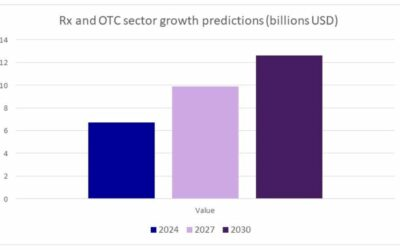 Why the Philippines is Set to Become One of the Top 10 Most Attractive Pharma + OTC Markets in Asia