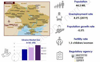 Ukraine OTC & Pharma market – now even more attractive to Western companies!